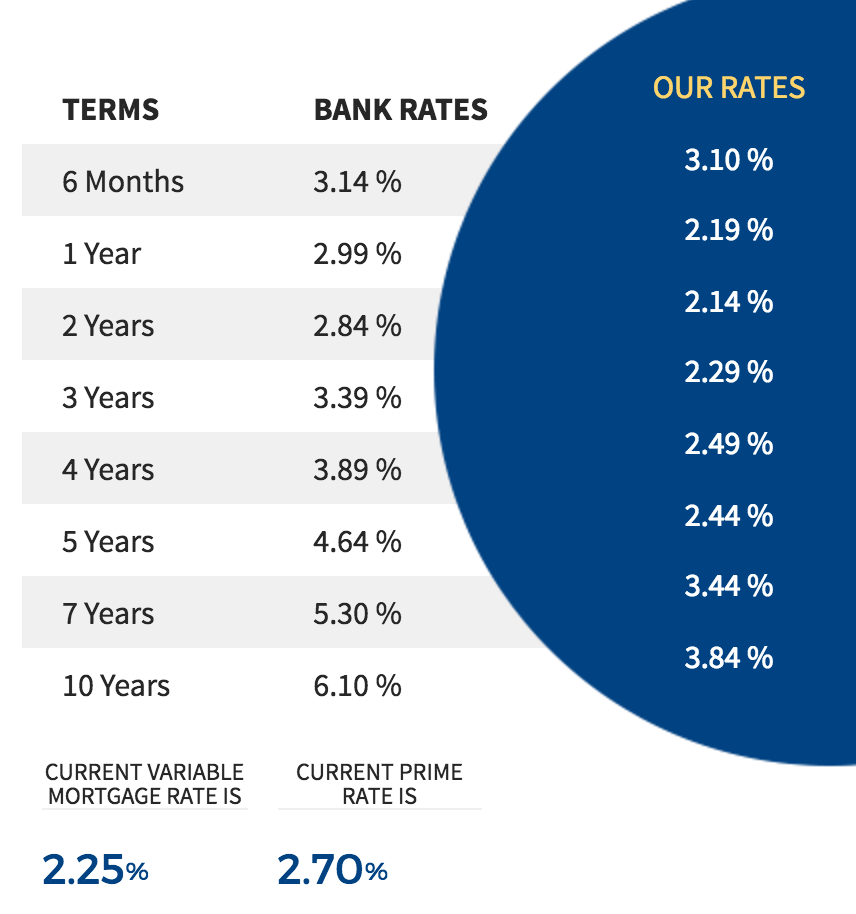 Featured mortgage rates